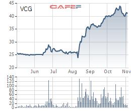 Vinaconex (VCG) sắp chi hơn 1.800 tỷ đồng mua tối đa 10% cổ phiếu quỹ - Ảnh 1.