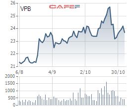 VPBank chuẩn bị chào bán 17 triệu cổ phiếu ESOP với giá 10.000 đồng/cp - Ảnh 1.