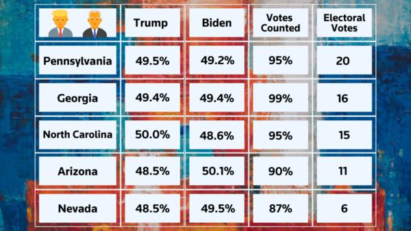 [Cập nhật] Tình hình ngày càng căng thẳng: Ông Trump chỉ còn dẫn trước 1.775 phiếu ở Georgia, cách biệt ở Pennsylvania đã giảm từ 693.000 phiếu xuống còn hơn 22.000 phiếu chỉ trong 24 giờ! - Ảnh 1.