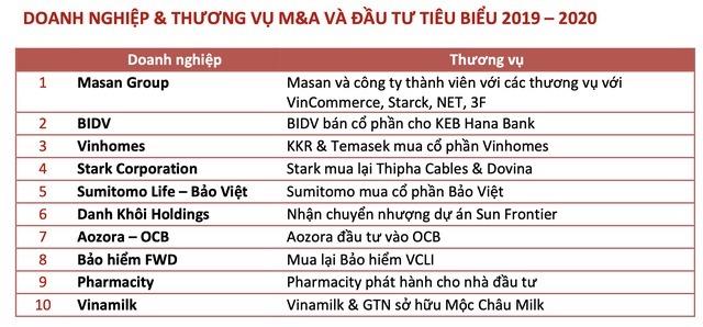 Thị trường M&A Việt Nam có thể đạt 7 tỷ USD vào năm 2022 - Ảnh 2.