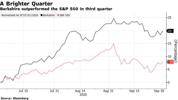 Động thái lạ hé lộ chiến lược mới của Buffett và Berkshire Hathaway - Ảnh 1.