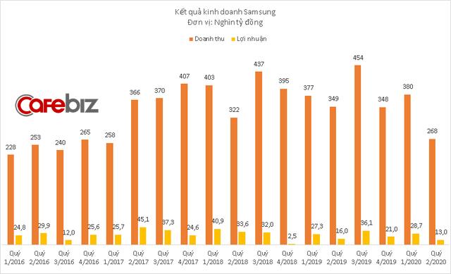 Samsung Display Việt Nam bất ngờ báo lỗ kỷ lục  - Ảnh 1.