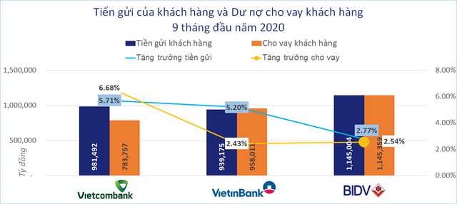 So găng 3 ông lớn ngân hàng Vietcombank, VietinBank, BIDV - Ảnh 2.