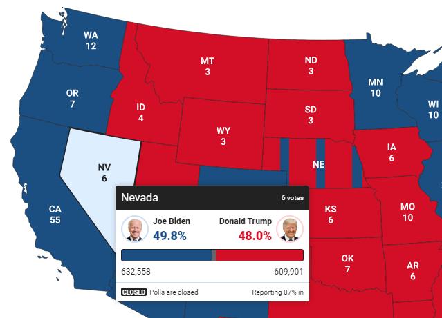 [Cập nhật] Khoảng cách giữa ông Biden và ông Trump ở Nevada ngày càng lớn với 22.657 phiếu - Ảnh 1.
