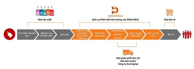 Trở thành nhà phân phối mới của Apple, Digiworld và Petrosetco lãi lớn trong quý III - Ảnh 2.