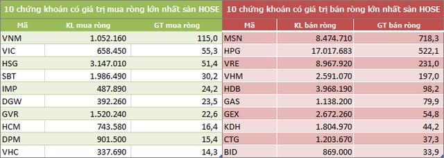 Khối ngoại tiếp tục rút ròng hơn 1.920 tỷ đồng trong tuần 2-6/11, MSN và HPG vẫn là tâm điểm - Ảnh 2.