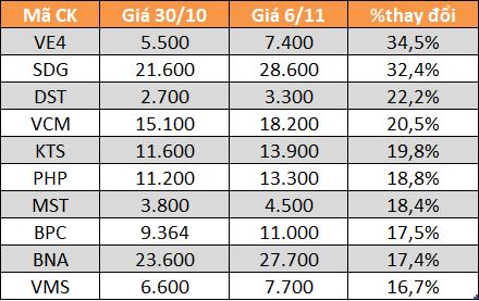 10 cổ phiếu tăng/giảm mạnh nhất tuần: HTN và DGW bứt phá - Ảnh 2.