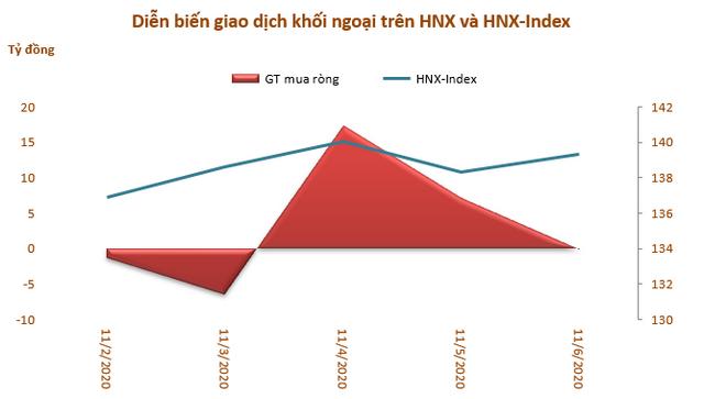 Khối ngoại tiếp tục rút ròng hơn 1.920 tỷ đồng trong tuần 2-6/11, MSN và HPG vẫn là tâm điểm - Ảnh 3.