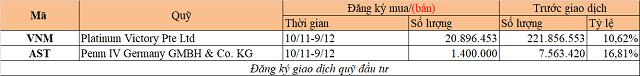 Chuyển động quỹ đầu tư tuần 2-8/11: Dragon mua ACB, quỹ KIM bán NKG - Ảnh 2.