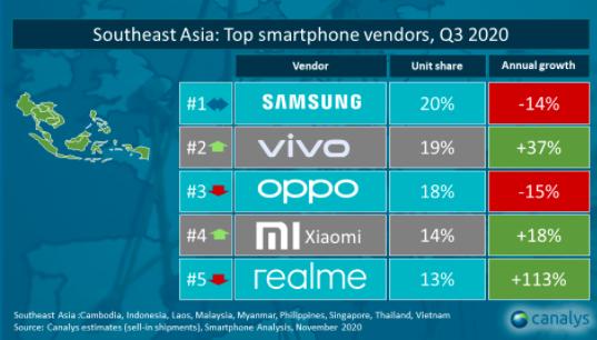 Thị phần smartphone Việt Nam quý 3/2020: Vsmart đi ngang với 9%, Xiaomi tăng mạnh lên 12% và mở cửa hàng Mi Store chính thức tại Hà Nội - Ảnh 1.
