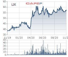 Bột giặt LIX chốt quyền tạm ứng cổ tức 30% bằng tiền mặt - Ảnh 1.