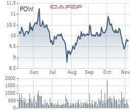 PV Power (POW) sắp chi 700 tỷ đồng trả cổ tức - Ảnh 1.