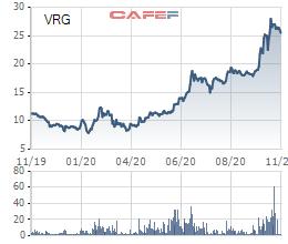 Vinaruco (VRG) tăng gấp ba lần từ đầu năm, Tập đoàn Cao su Việt Nam chốt giá thoái vốn 20.800 đồng - Ảnh 2.