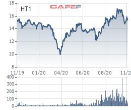 Xi măng Hà Tiên 1 (HT1) sắp chi 460 tỷ đồng trả cổ tức cho cổ đông - Ảnh 1.