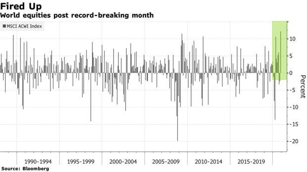 Nhìn lại tháng tăng điểm lịch sử của Phố Wall: Cổ phiếu vốn hóa nhỏ lên ngôi, bitcoin trở thành kho vàng mới  - Ảnh 1.