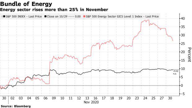 Nhìn lại tháng tăng điểm lịch sử của Phố Wall: Cổ phiếu vốn hóa nhỏ lên ngôi, bitcoin trở thành kho vàng mới  - Ảnh 3.