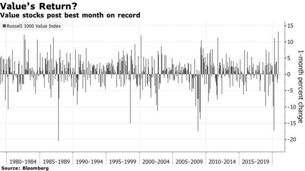 Nhìn lại tháng tăng điểm lịch sử của Phố Wall: Cổ phiếu vốn hóa nhỏ lên ngôi, bitcoin trở thành kho vàng mới  - Ảnh 4.