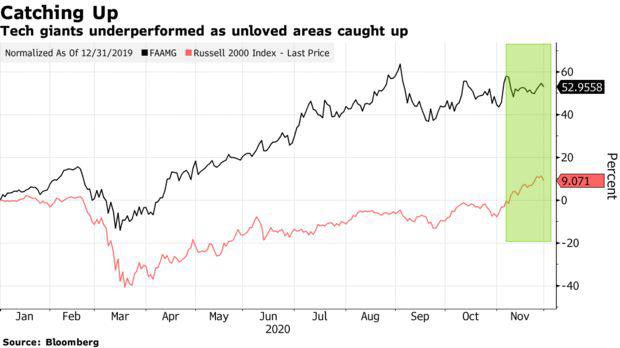 Nhìn lại tháng tăng điểm lịch sử của Phố Wall: Cổ phiếu vốn hóa nhỏ lên ngôi, bitcoin trở thành kho vàng mới  - Ảnh 5.