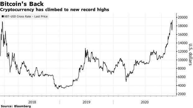 Nhìn lại tháng tăng điểm lịch sử của Phố Wall: Cổ phiếu vốn hóa nhỏ lên ngôi, bitcoin trở thành kho vàng mới  - Ảnh 7.