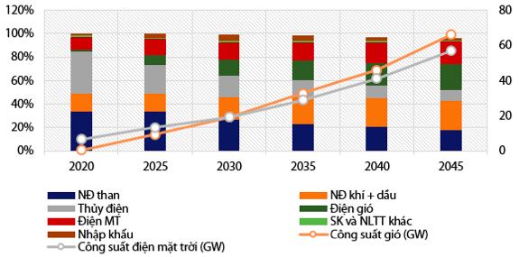 VDSC: Hút hàng chục tỷ USD từ các ngân hàng ngoại, điện mặt trời và điện gió dự tăng công suất lên 5 lần, mở ra cơ hội đầu tư lớn! - Ảnh 1.