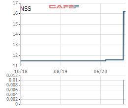Nông Súc Sản Đồng Nai (NSS) chốt quyền tạm ứng cổ tức bằng tiền tỷ lệ 40% - Ảnh 1.
