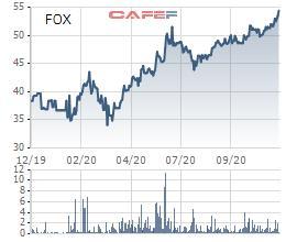 Viễn thông FPT (FOX) tạm ứng tiếp cổ tức bằng tiền đợt 2/2020 tỷ lệ 20% - Ảnh 1.