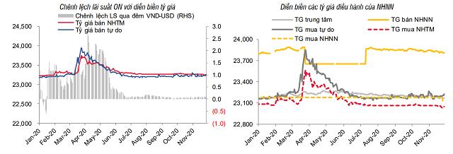 Lãi suất tăng trên liên ngân hàng, USD giảm giá - Ảnh 3.