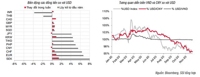 Lãi suất tăng trên liên ngân hàng, USD giảm giá - Ảnh 4.