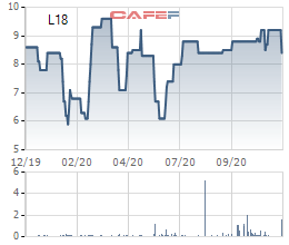 Licogi 18 (L18) chào bán gần 23 triệu cổ phiếu, tăng VĐL lên gấp đôi - Ảnh 1.