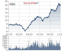 Vừa bán xong 30 triệu cổ phiếu HSG, công ty của ông Lê Phước Vũ đăng ký bán nốt 43 triệu cổ phiếu - Ảnh 1.
