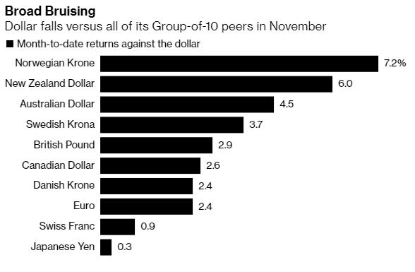 Nhìn lại tháng tăng điểm lịch sử của Phố Wall: Cổ phiếu vốn hóa nhỏ lên ngôi, bitcoin trở thành kho vàng mới  - Ảnh 8.