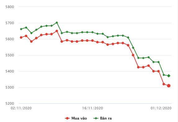 Giá vàng trong nước hôm nay 1/12  tiếp tục giảm sâu - Ảnh 1.