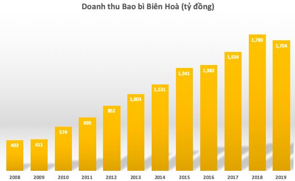 Chủ mới chính thức đăng ký mua hơn 94% cổ phần của Bao bì Biên Hòa - Ảnh 2.