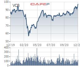 Cổ phiếu Vietcombank lập đỉnh mới trước thềm chia cổ tức, vốn hóa thị trường đạt gần 15,5 tỷ USD - Ảnh 2.