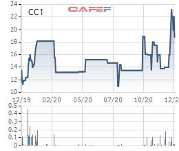 Bộ xây dựng hoàn tất thoái vốn tại CC1, cổ phiếu bất ngờ giảm sàn - Ảnh 1.