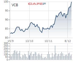 Giá cổ phiếu VCB tăng kỷ lục lên gần 100.000 đồng/cp, kế toán trưởng Vietcombank đăng ký bán ra - Ảnh 1.