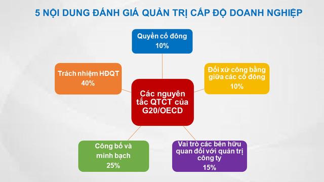 """Lần đầu tiên Việt Nam có công ty niêm yết được xét chọn là """"Tài sản đầu tư có giá trị của ASEAN - Ảnh 2."""