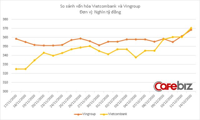Vietcombank vượt qua Vingroup trở thành doanh nghiệp vốn hóa lớn nhất trên sàn chứng khoán - Ảnh 2.
