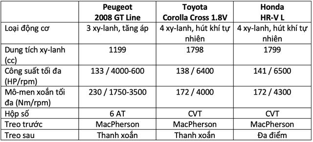 Hơn 800 triệu, mua Peugeot 2008, Toyota Corolla Cross hay Honda HR-V: Đây là bảng so sánh giúp bạn tìm ra câu trả lời - Ảnh 16.
