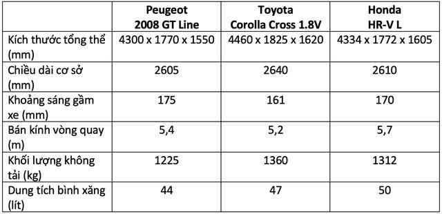 Hơn 800 triệu, mua Peugeot 2008, Toyota Corolla Cross hay Honda HR-V: Đây là bảng so sánh giúp bạn tìm ra câu trả lời - Ảnh 4.
