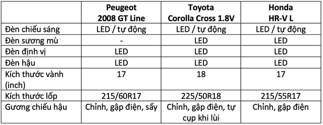 Hơn 800 triệu, mua Peugeot 2008, Toyota Corolla Cross hay Honda HR-V: Đây là bảng so sánh giúp bạn tìm ra câu trả lời - Ảnh 8.