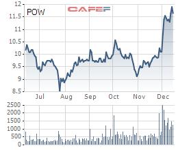 PV Power (POW): Doanh thu 11 tháng giảm 17%, ước đạt 25.962 tỷ đồng - Ảnh 2.