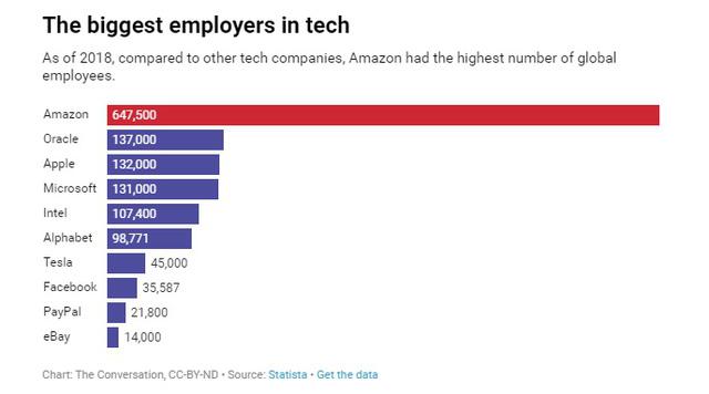 Amazon - Từ web bán sách online không có lãi suốt hàng chục năm đến tập đoàn nghìn tỷ đô bán tất cả mọi thứ  - Ảnh 1.