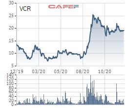 Vinaconex ITC (VCR) chào bán riêng lẻ thành công 144 triệu cổ phiếu - Ảnh 1.