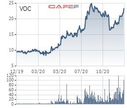 Đã có 2 nhà đầu tư đăng ký mua trọn lô hơn 44 triệu cổ phiếu VOC trong phiên đấu giá cổ phần Vocarimex - Ảnh 1.