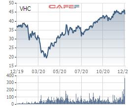 Vĩnh Hoàn (VHC) mở công ty tại Singapore - Ảnh 1.