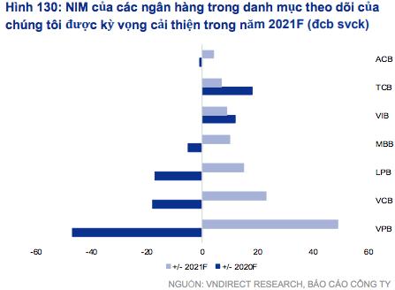 VNDIRECT: Lợi nhuận ngân hàng sẽ tăng mạnh năm 2021 - Ảnh 2.