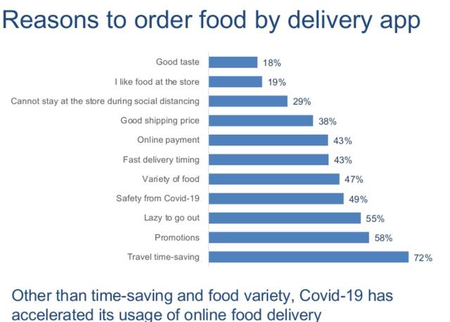 """""""Chiến trường"""" giao đồ ăn trực tuyến 2020: Baemin vừa """"chào sân"""" đã chễm chệ top 3, doanh nghiệp nội vẫn lép vế  - Ảnh 1."""