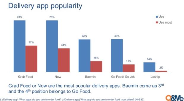 """""""Chiến trường"""" giao đồ ăn trực tuyến 2020: Baemin vừa """"chào sân"""" đã chễm chệ top 3, doanh nghiệp nội vẫn lép vế  - Ảnh 2."""