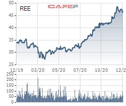 REE tăng mạnh, Platium Victory đổi chiến lược, đăng ký mua thêm hơn 16 triệu cổ phiếu - Ảnh 1.